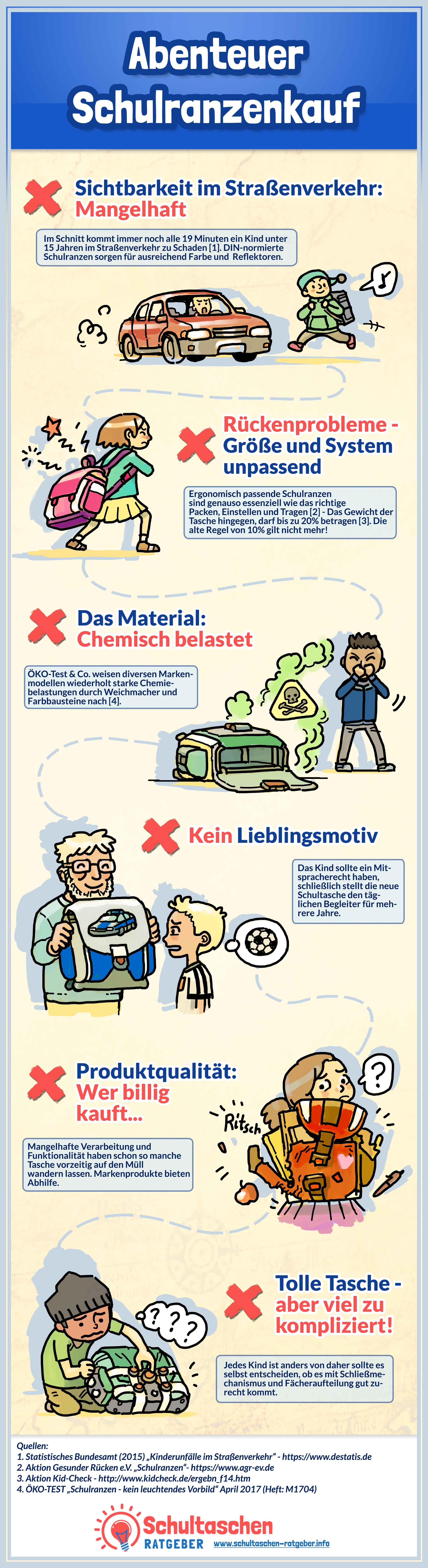 Abenteuer Schulranzenkauf - Eine Infografik von Schultaschen-Ratgeber.info